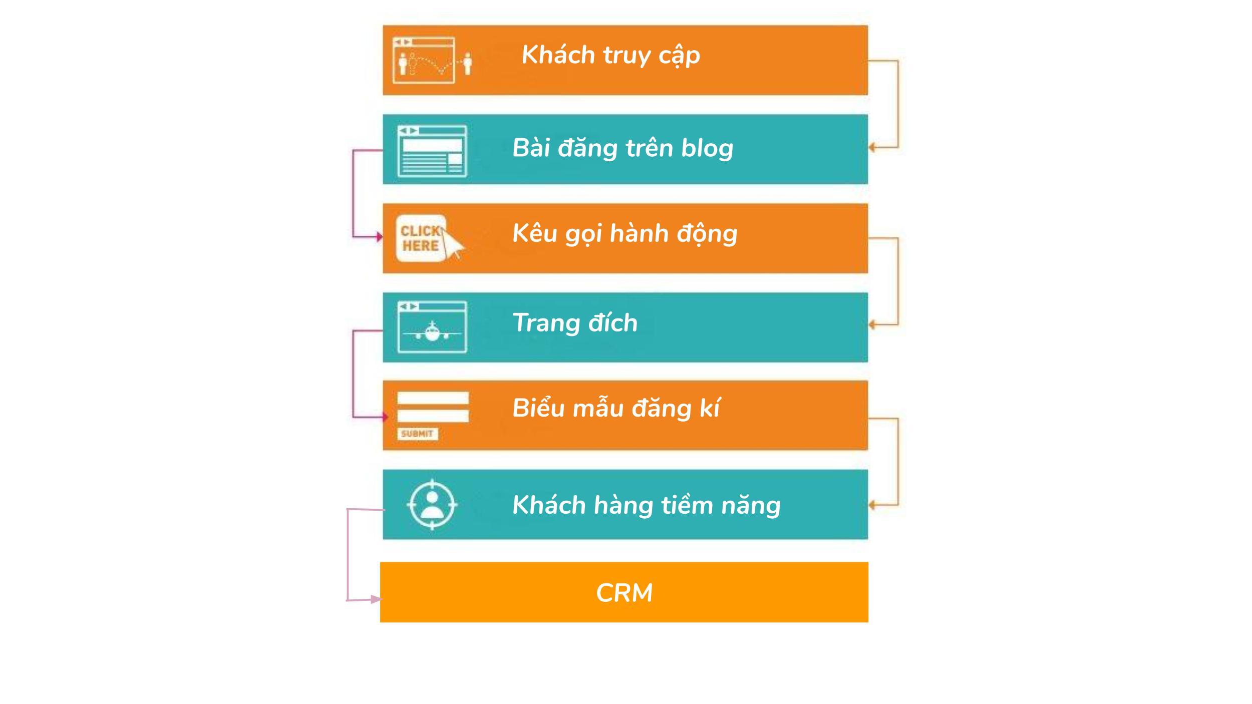 6 bước xây dựng lead generation framework