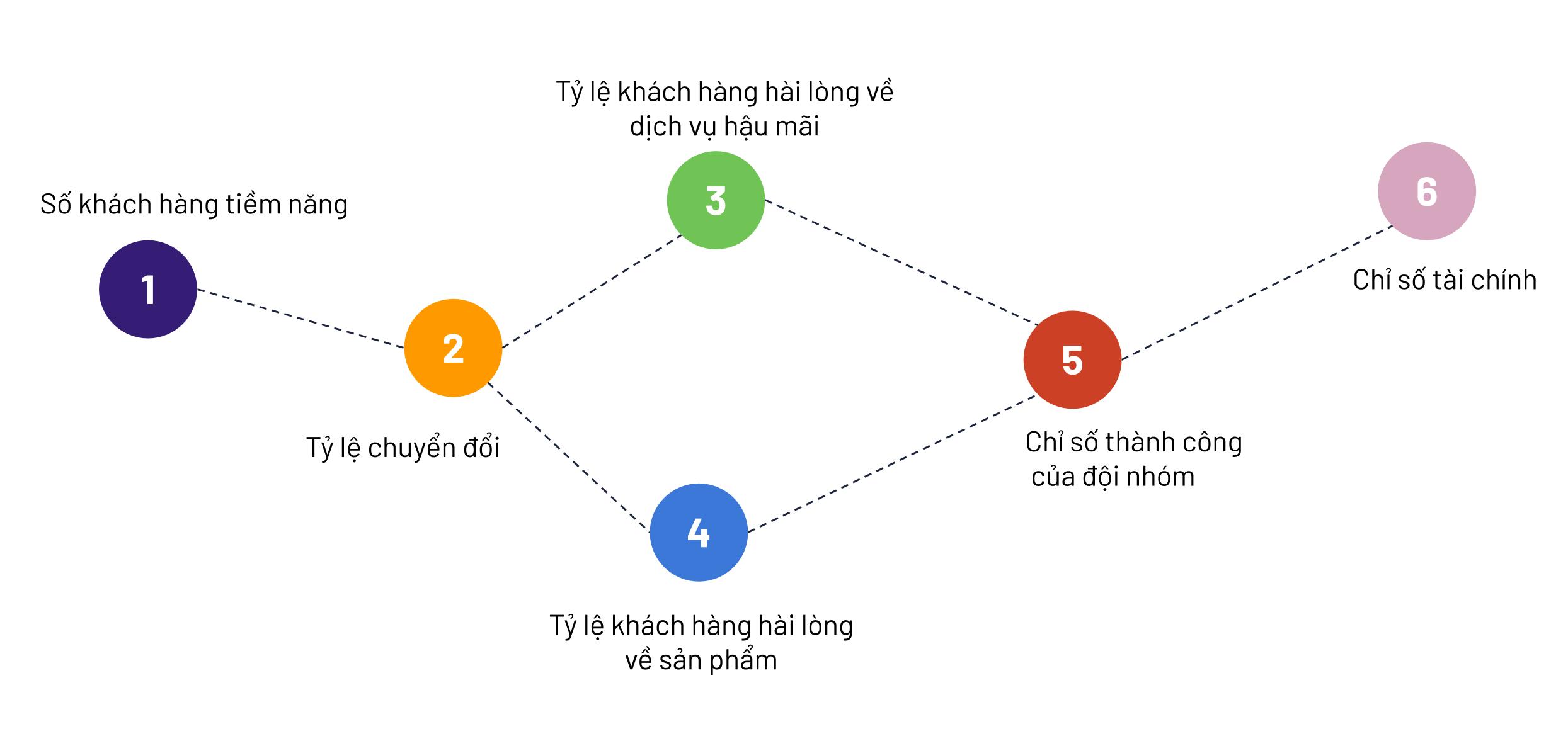 hướng dẫn xây dựng kpi, bsc cho startup và sme